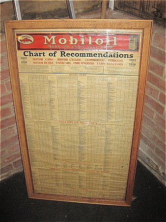 MOBIL OIL CHART - click to enlarge
